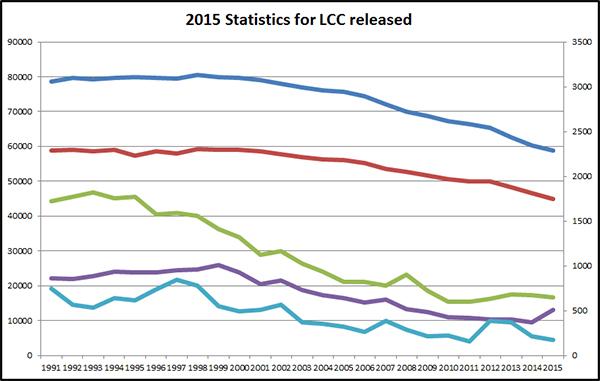 2015-Statistics-released