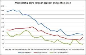 Membership-Gains