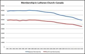 Total-membership-2015